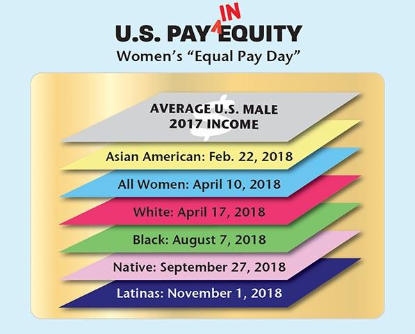 Native women face larger gender pay gap