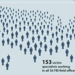 Victim specialists: the softer face of the FBI
